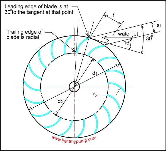 Degree Of The Ocean And Efficient N: Design And Calculations For The Cross-flow Turbine