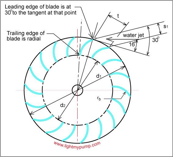 Banki Turbine Images - Mitra Encyclopedia :: Encyclopedia