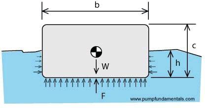 Archimedes buoyancy
