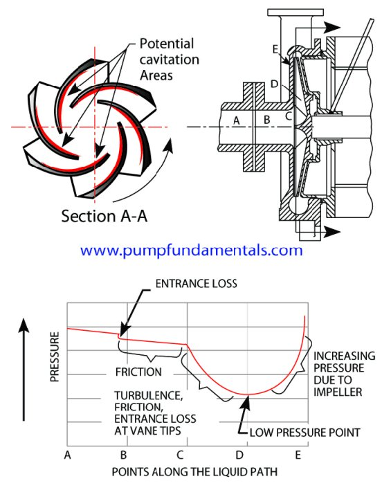 cavitation visual pump glossary Centrifugal Pump Animation at fashall.co