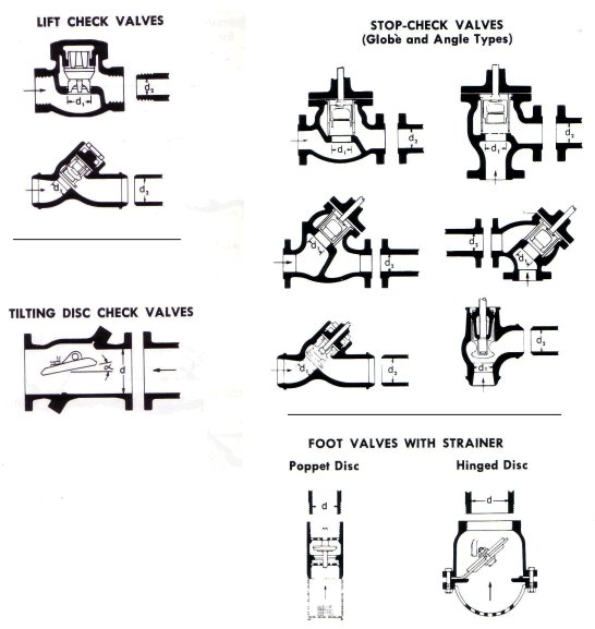 Visual Pump Glossary