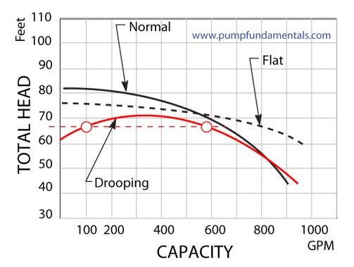 Pump efficiency meter
