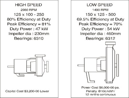 Pump efficiency over time