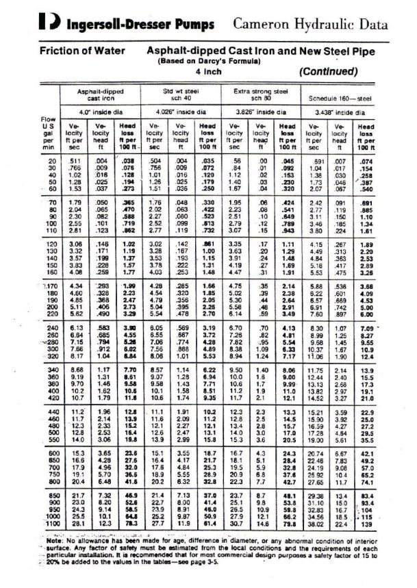 Pipe Friction Chart http://michaelcosentino.fastpage.name/