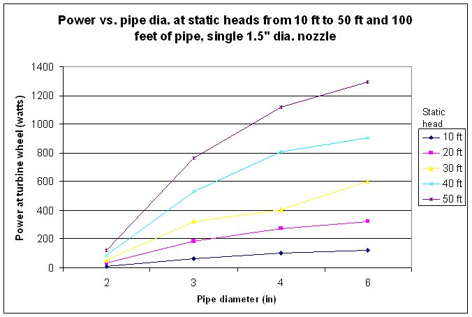 Power Calculations For Pelton Turbines