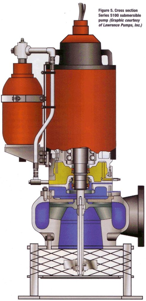 Pump Types And Suppliers