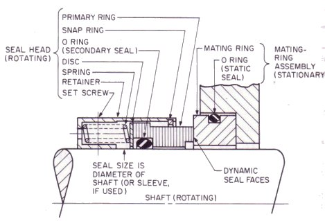 on mechanical seals see