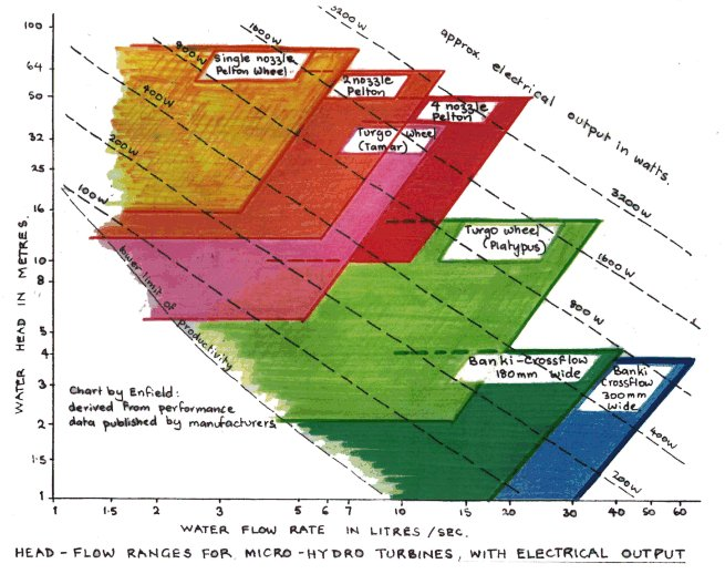 Turbine selection chart, up to 3 kW