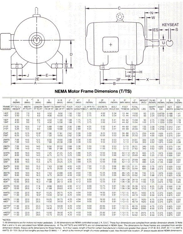 Nema Iec Motor Frame Size Chart together with Baldor Motor Frame Chart furthermore Tables furthermore Iec Induction Motor Frame Sizes as well Wiring Further 50 Rv Outlet On Diagram. on iec motor frame size chart
