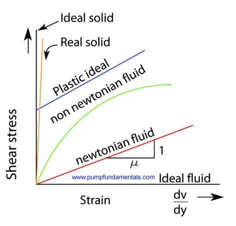 viscosity and newtonian liquid It is a fluid for which you can define the viscosity and it does not depend on the speed or the speed gradient viscosity can be easily defined considering two.