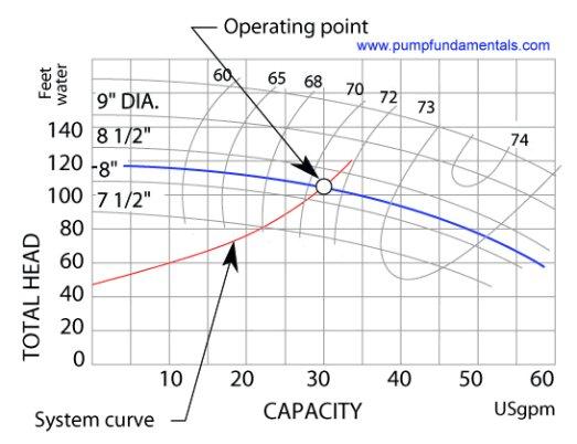 Pump efficiency meaning