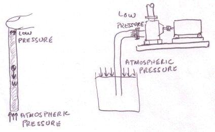 low pressure image