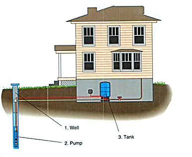 How To Design A Pump System