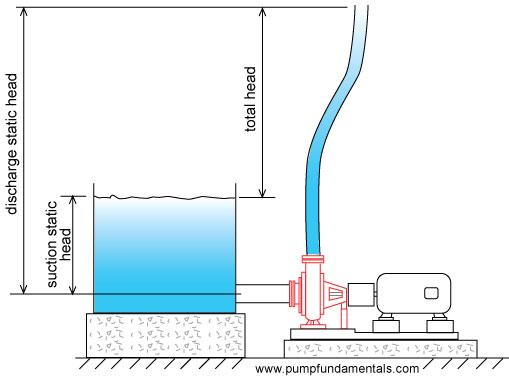 HOW TO design a pump system
