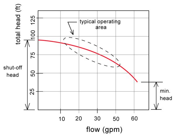 pump head pressure vs flow relationship