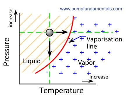 vapor pressure image