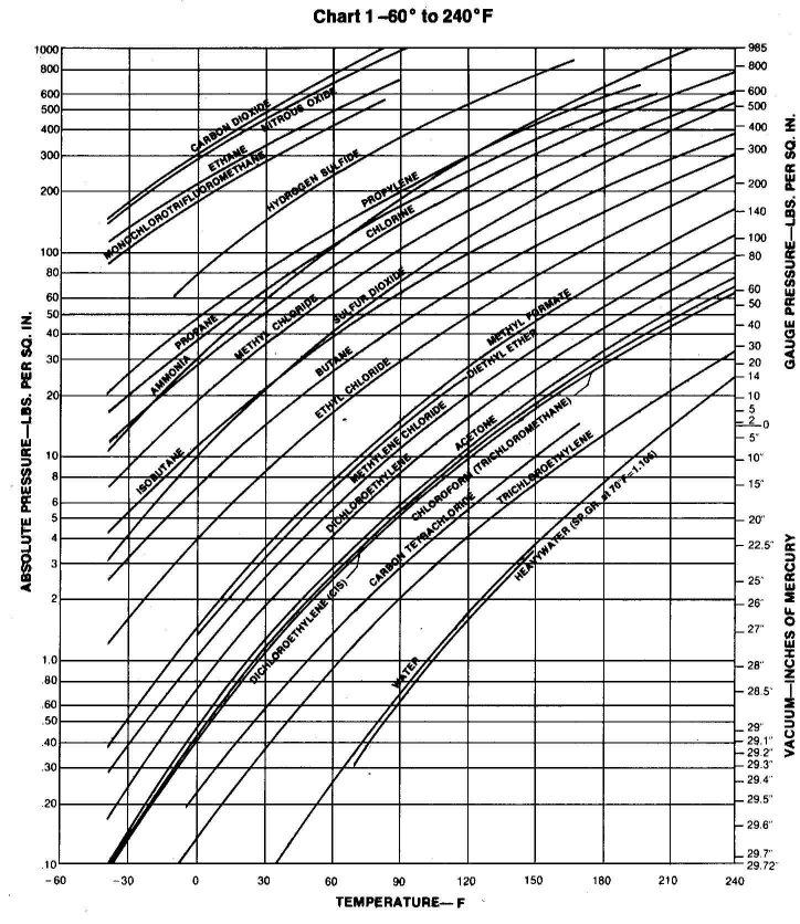 Propane Vapor Pressure Vs Temperature