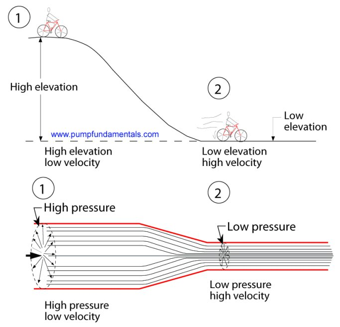 pressure drop and velocity relationship with acceleration