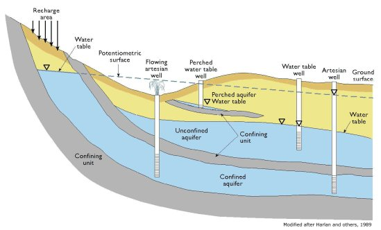 CENTRIFUGAL PUMP SYSTEM TUTORIALWater Table Diagram