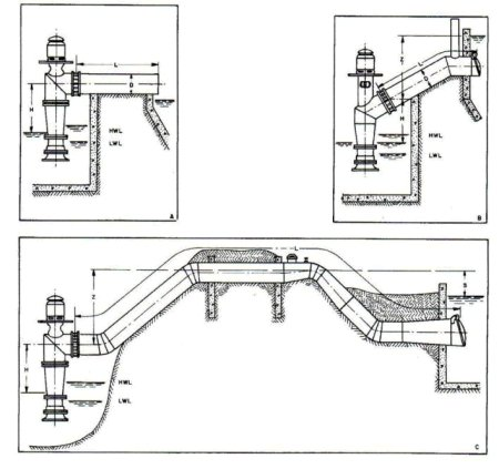 Typical installations for vertical axial flow pumps