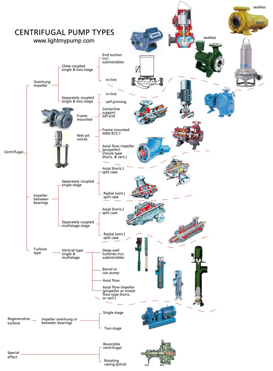 Wait for the image download....This chart tells you what type of pump you have, click on a pump image and you get more information about what the typical applications are and who makes them, you can even get a typical parts drawing from the Hydraulic Institute.